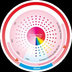 IQ-Sun-Spektrum1000
